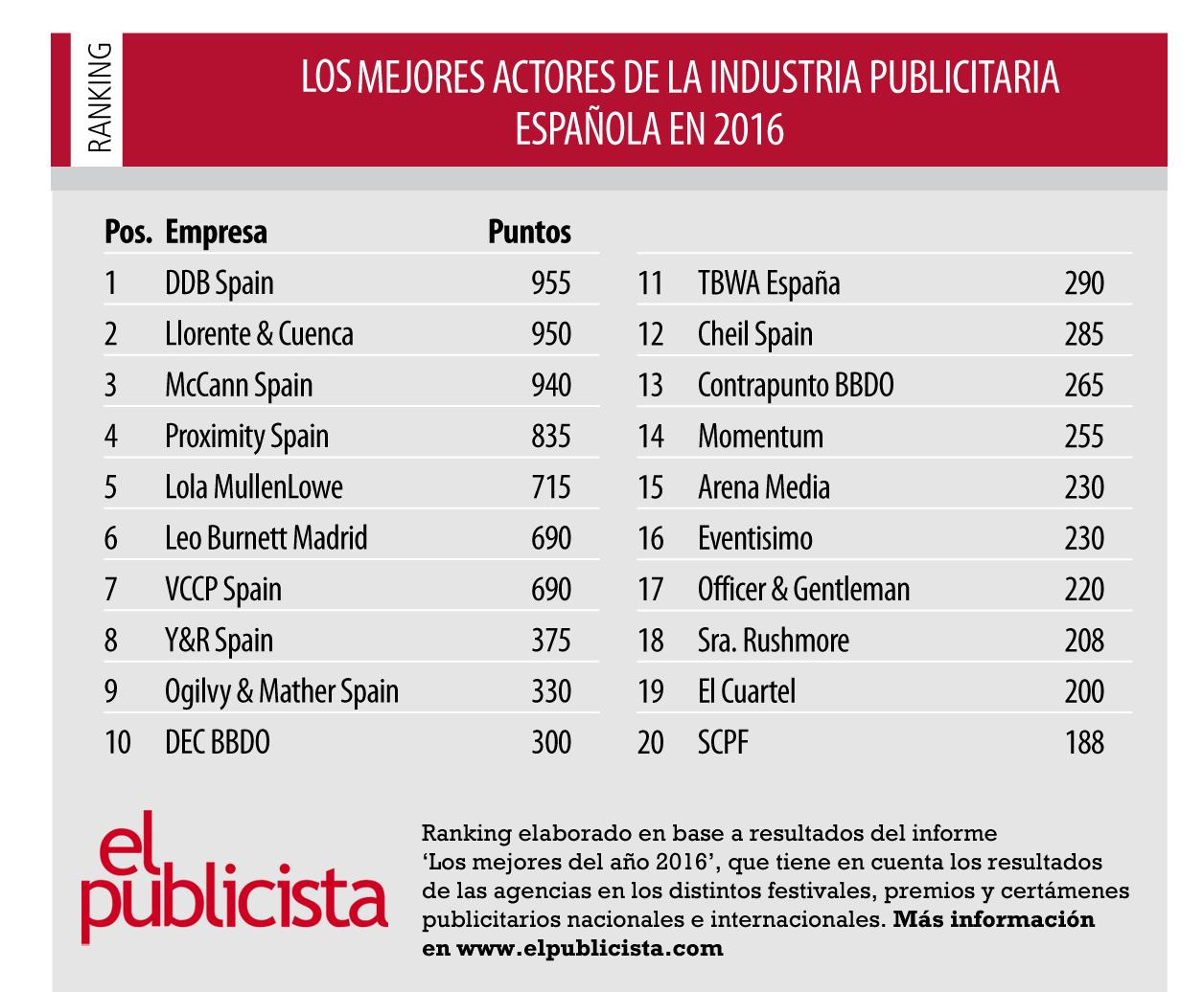Las Mejores Agencias De Publicidad En Espana Durante 2016